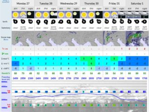 Image from: Snowforecast.com
