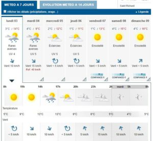 Image from: Le Meteo France