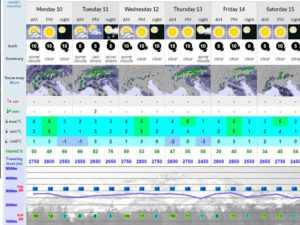 Image from Snowforecast.com